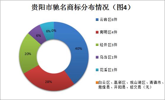贵阳2014年著名商标数量