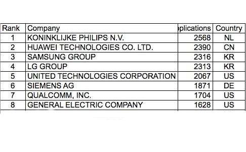 华为欧洲专利申请量跃升至第二位