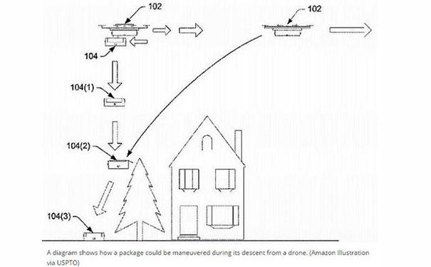 亚马逊新专利曝光 让无人机交货更快