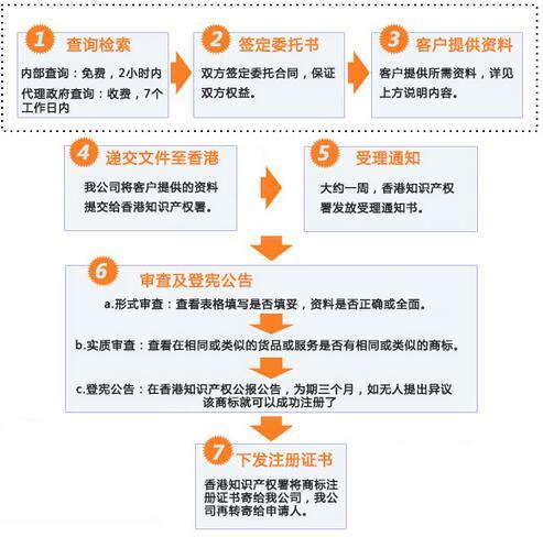 香港商标注册需要多长时间?