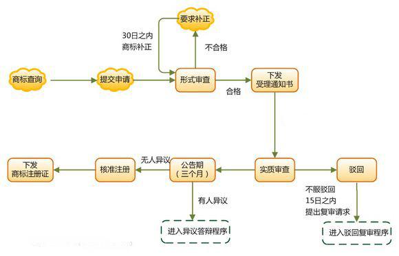 公司商标注册详细流程
