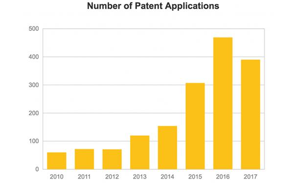 2017年区块链专利申请